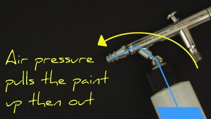 Defining the Siphon Feed Airbrush